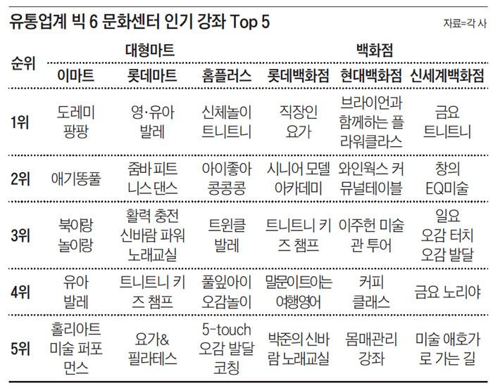 유통업계 빅 6 문화센터 인기 강좌 Top 5