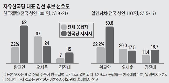 자유한국당 대표 경선 후보 선호도