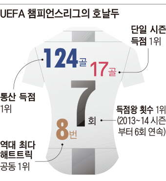 UEFA 챔피언스리그 호날두 기록