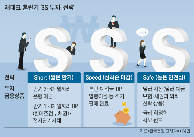 재테크 혼란기 '3S 투자' 전략