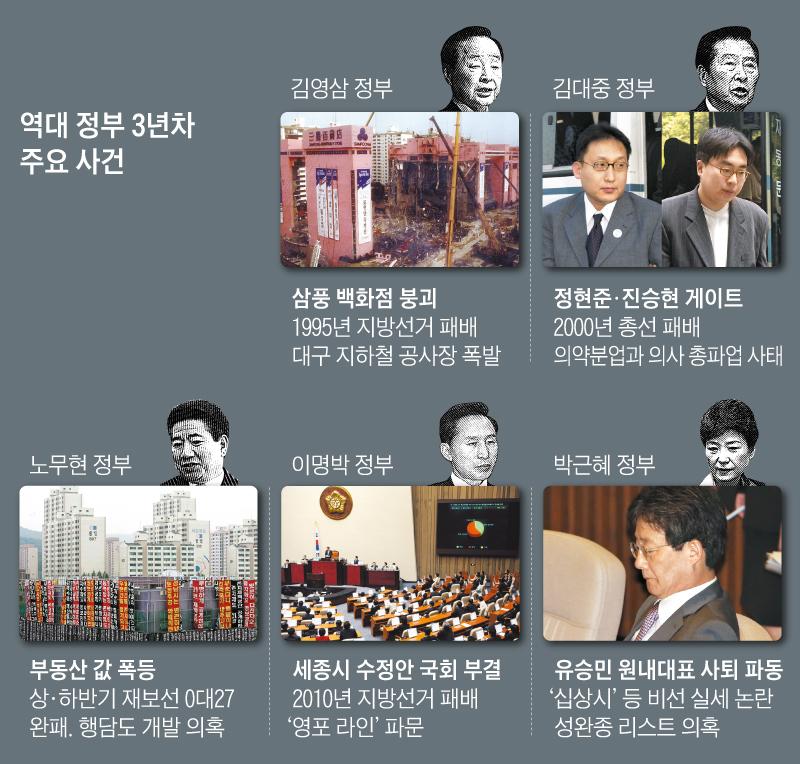 역대 정부 3년차 주요 사건