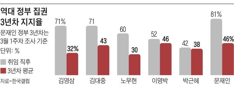 역대 정부 집권 3년차 지지율