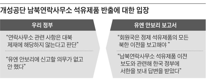 개성공단 남북연락사무소 석유제품 반출에 대한 입장