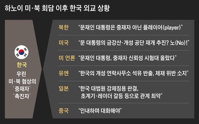 하노이 미, 북 회담 이후 한국 외교 상황