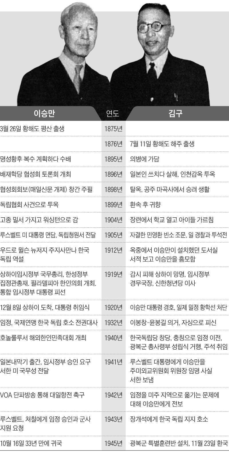 이승만, 김구 연표