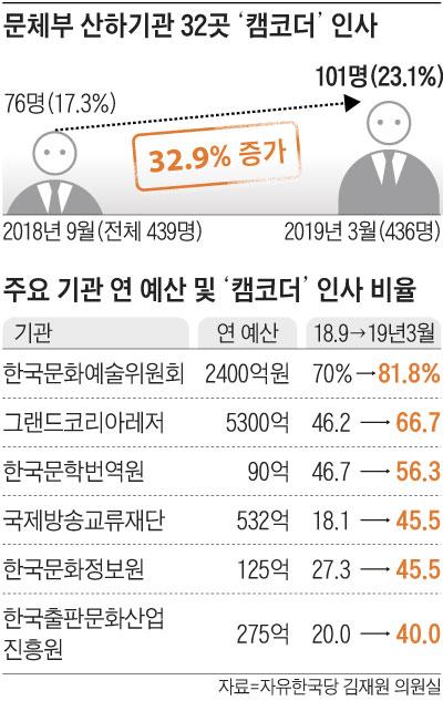 문체부 산하기관 32곳 '캠코더' 인사 외