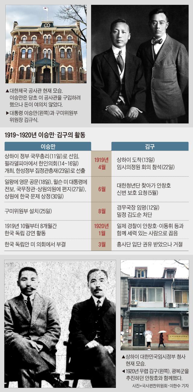 1919~1920년 이승만·김구의 활동