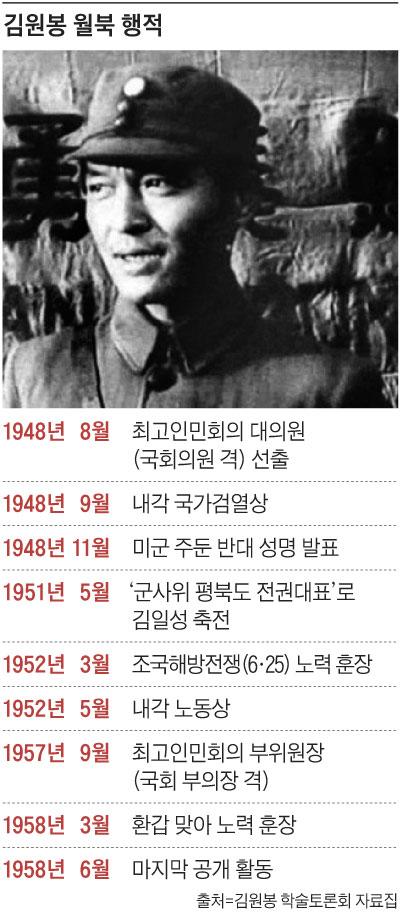 김원봉 월북 행적 정리 표