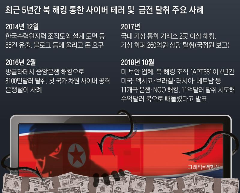 최근 5년간 북 해킹 통한 사이버 테러 및 금전 탈취 주요 사례