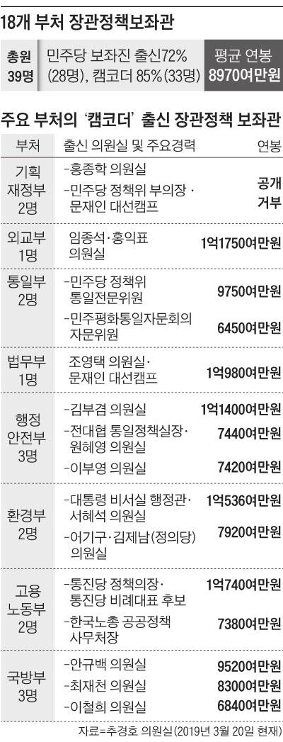 18개 부처 장관정책보좌관 외