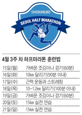 서울하프마라톤 3주차 훈련법