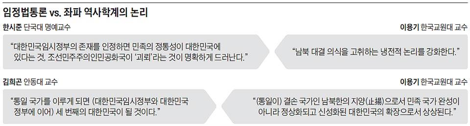 임정법통론 vs. 좌파 역사학계의 논리