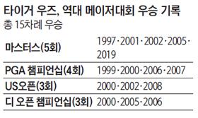 타이거 우즈, 역대 메이저대회 우승 기록표