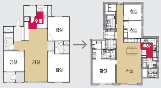 이제까지 방이 3개인 아파트를 기준으로 거실-식당-부엌(LDK) 공간이 하나로 이어지는 평면(왼쪽)이 일반적이었다면, 최근에는 부엌을 거실 공간에서 분리해 안쪽으로 빼낸 새로운 평면(오른쪽)이 등장하고 있다.