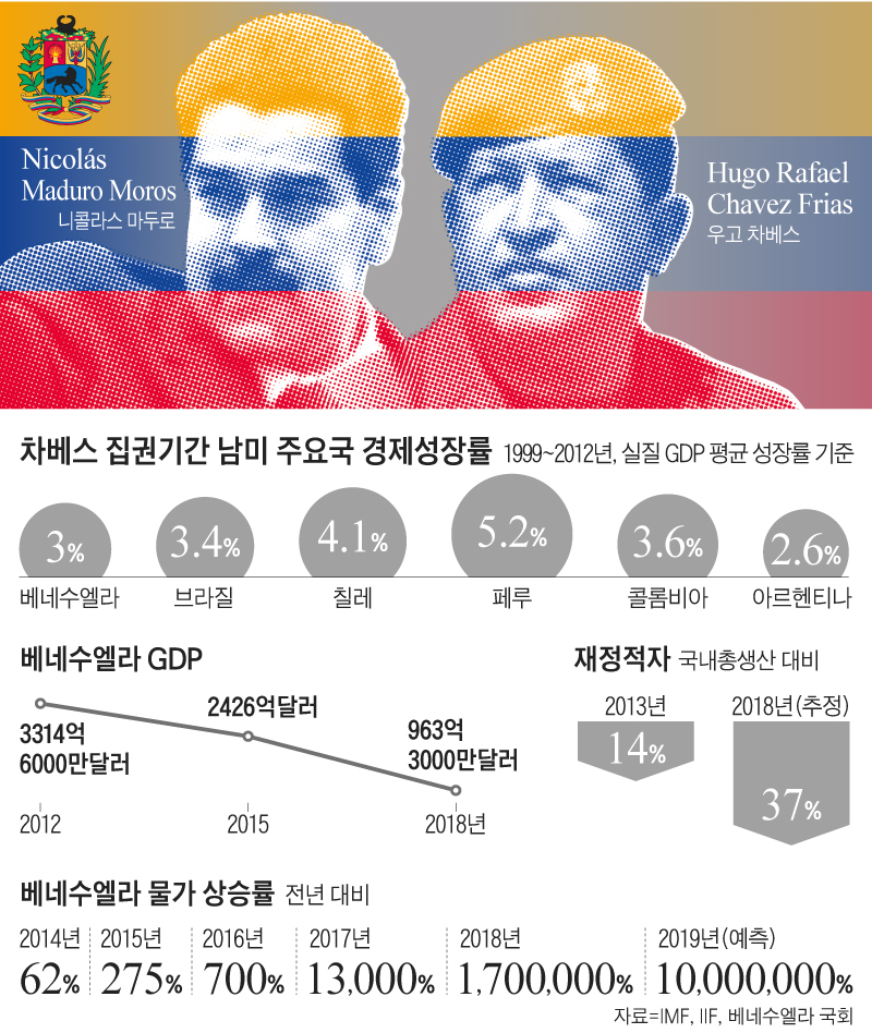 베네수엘라 GDP 추이 그래프