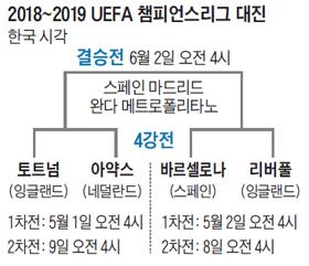 2018~2019 UEFA 챔피언스리그 대진표