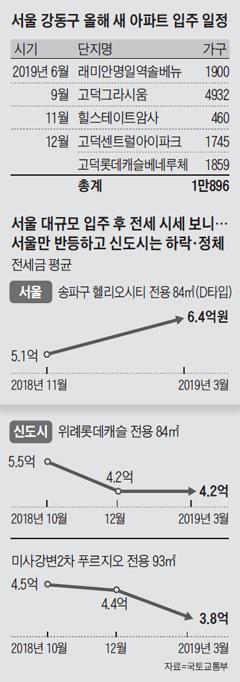 서울 강동구 올해 새 아파트 입주 일정표