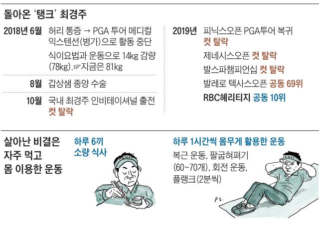 돌아온 '탱크' 최경주 외