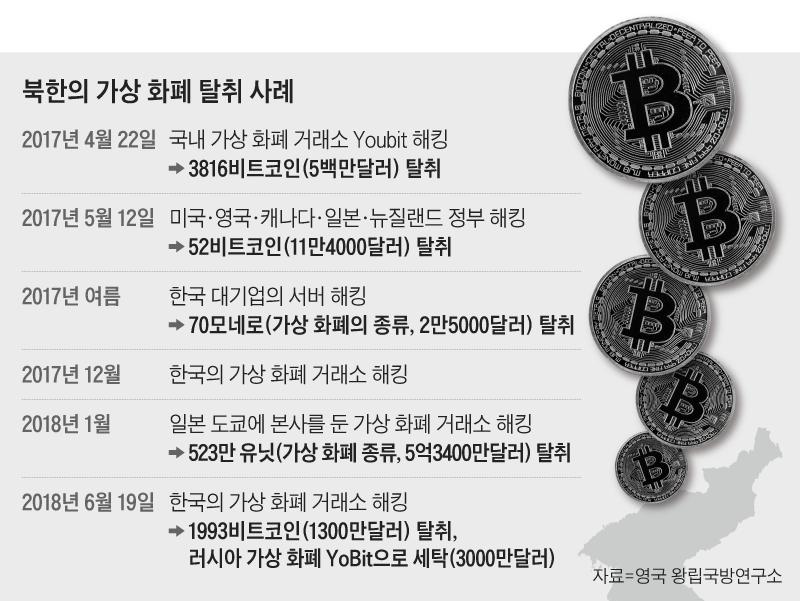 북한의 가상 화폐 탈취 사례