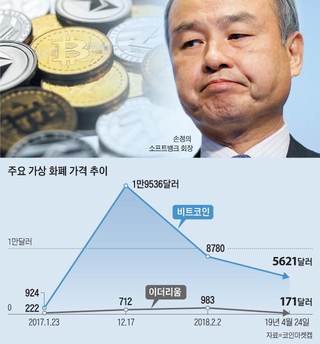 주요 가상 화폐 가격 추이