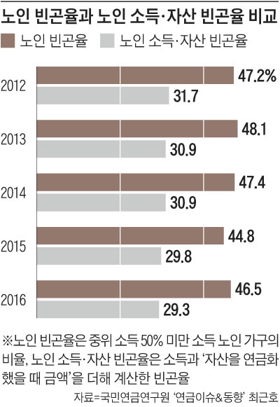 노인 빈곤율과 노인 소득·자산 빈곤율 비교