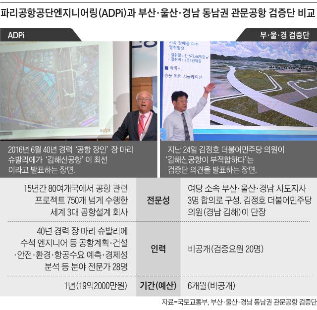 파리공항공단엔지니어링과 부산·울산·경남 동남권 관문공항 검증단 비교
