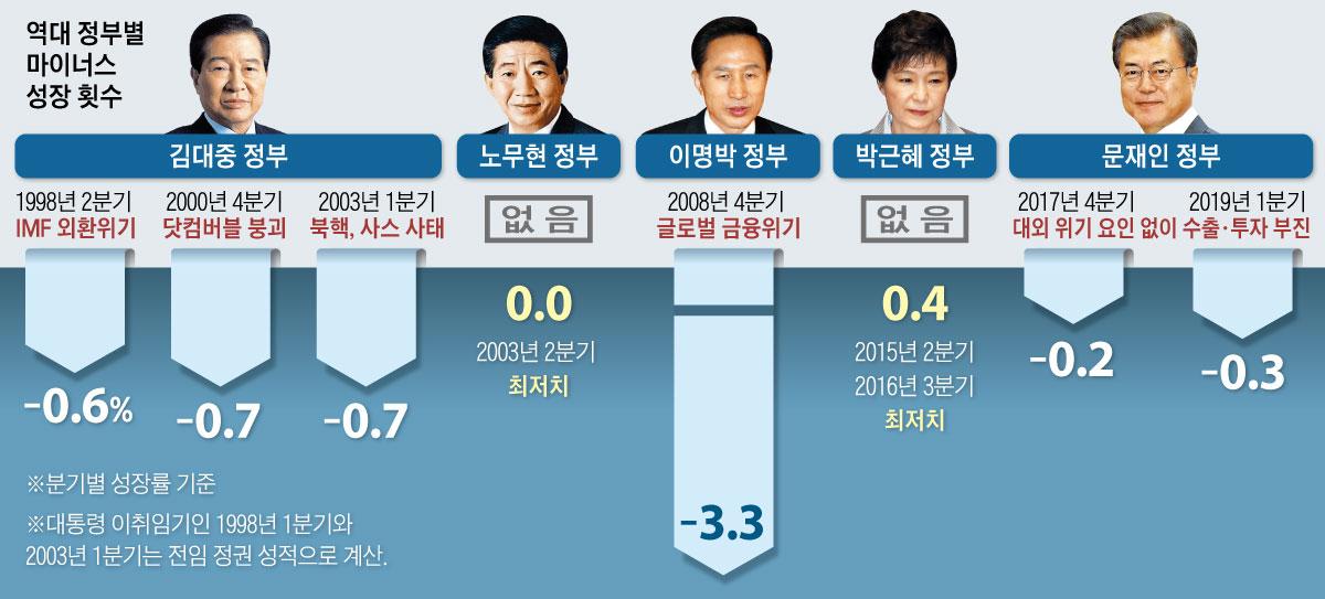 역대 정부별 마이너스 성장 횟수