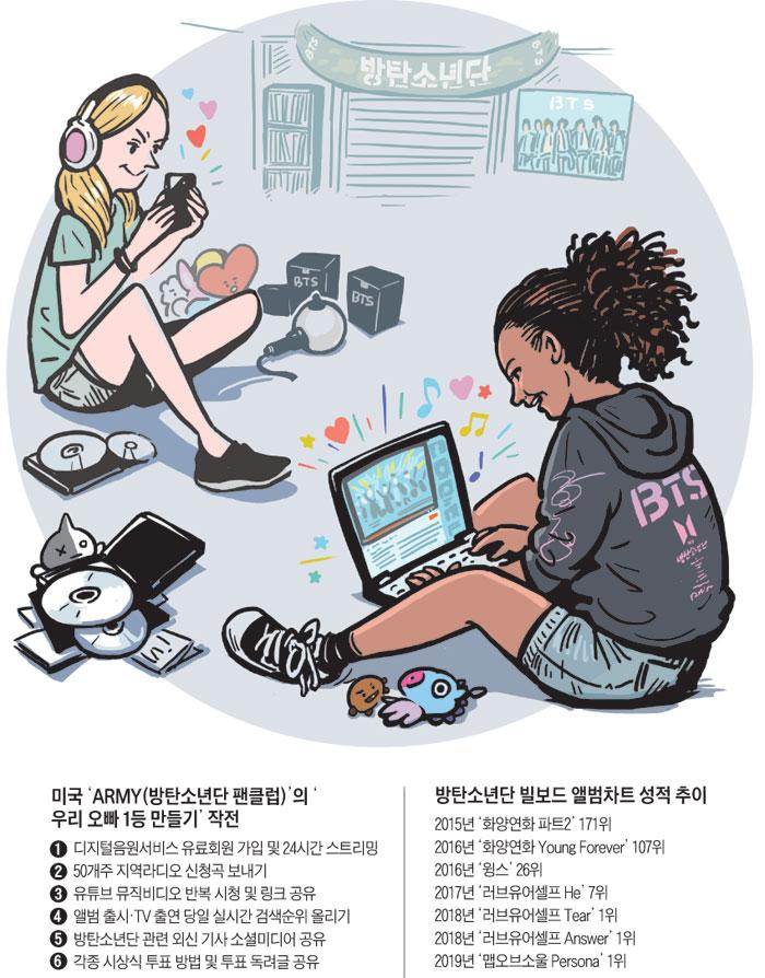 해외로 확산된 한국식 팬클럽 일러스트
