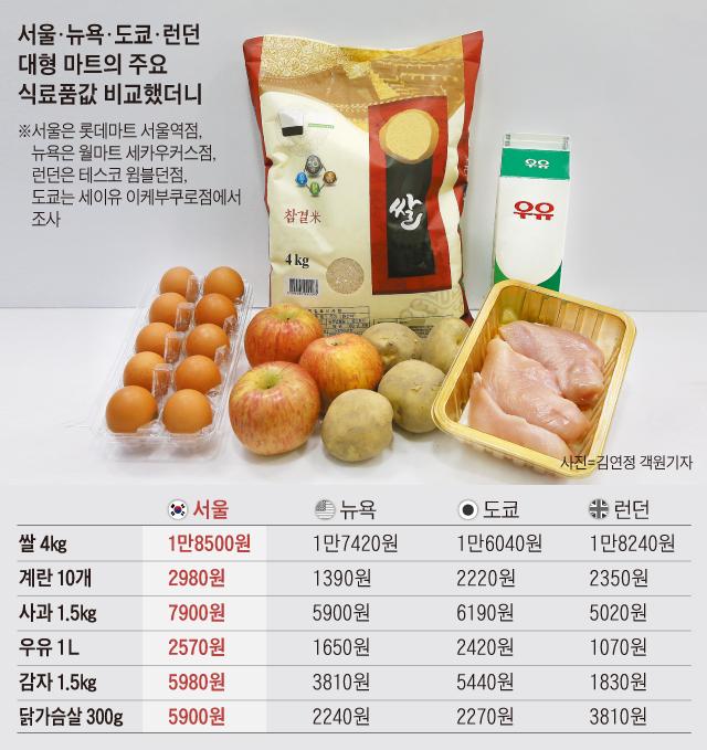 서울·뉴욕·도쿄·런던 대형 마트의 주요 식료품값 비교했더니