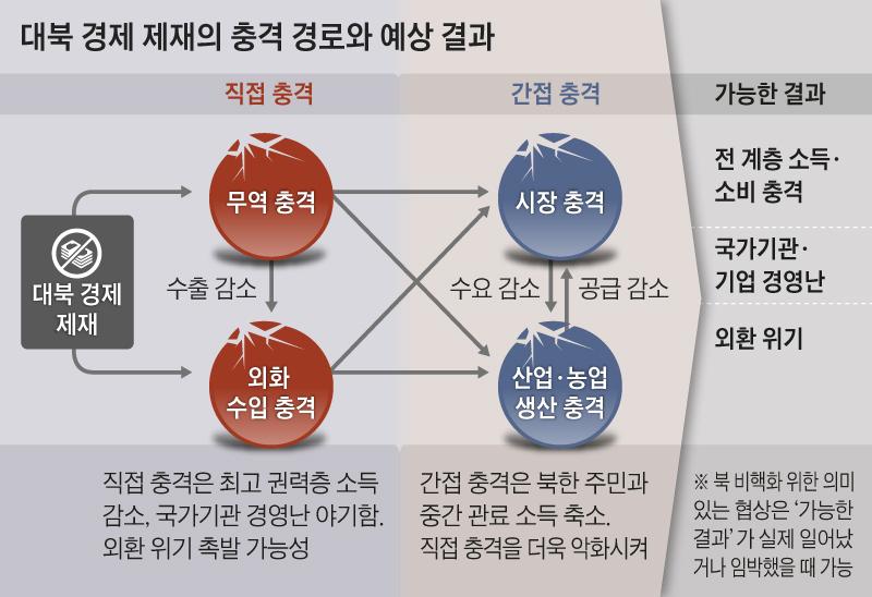 대북 경제 제재의 충격 경로와 예상 결과