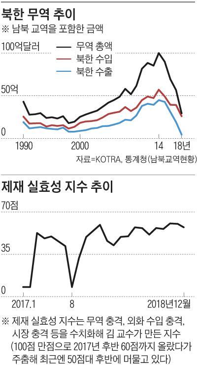 북한 무역 추이 외
