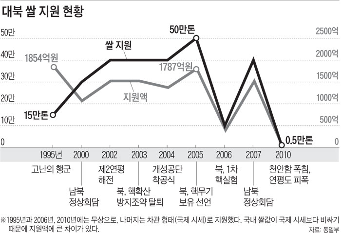 대북 쌀 지원 현황