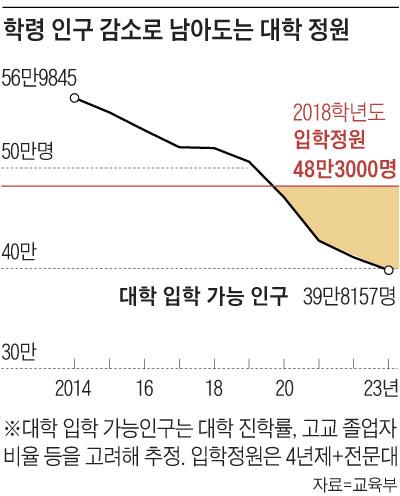 학령 인구 감소로 남아도는 대학 정원 그래프