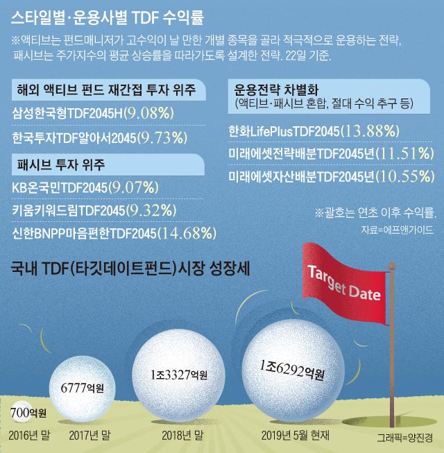스타일별, 운용사별 TDF 수익률 그래프