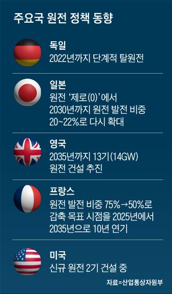 주요국 원전 정책 동향