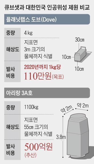 큐브샛과 대한민국 인공위성 제원 비교표