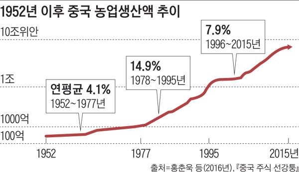 1952년 이후 중국 농업생산액 추이