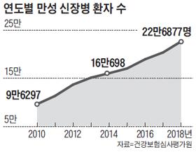 연도별 만성 신장병 환자 수 그래프