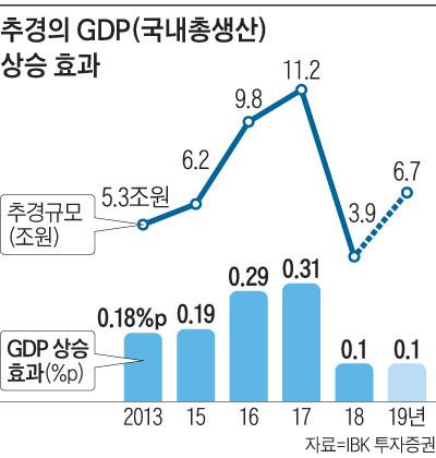 추경의 GDP 상승 효과