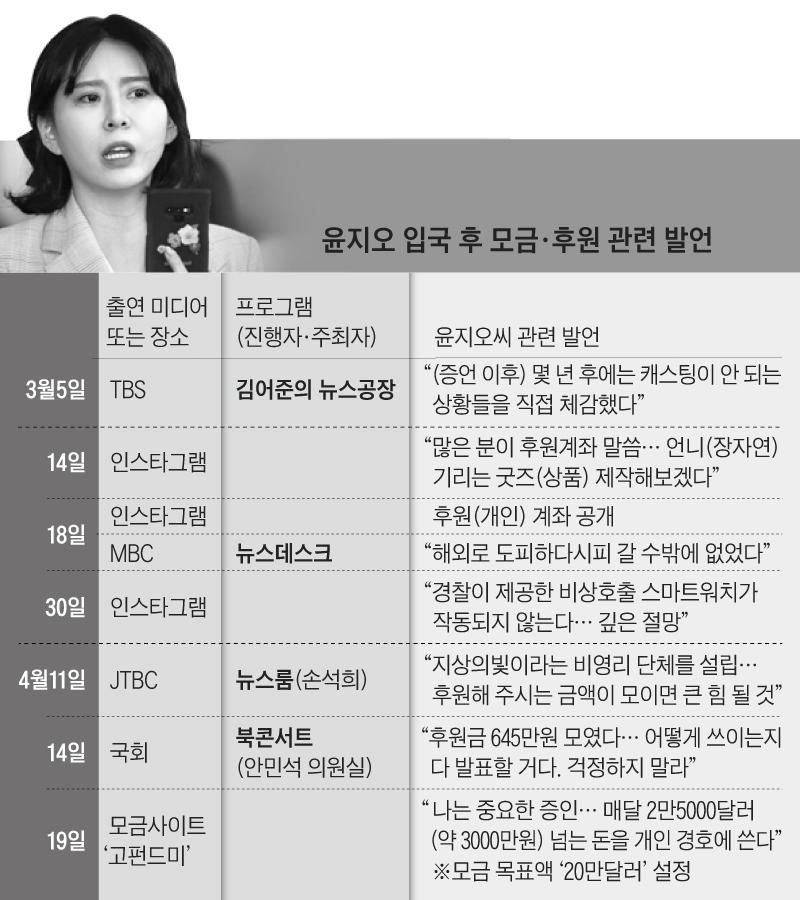 윤지오 입국 후 모금·후원 관련 발언
