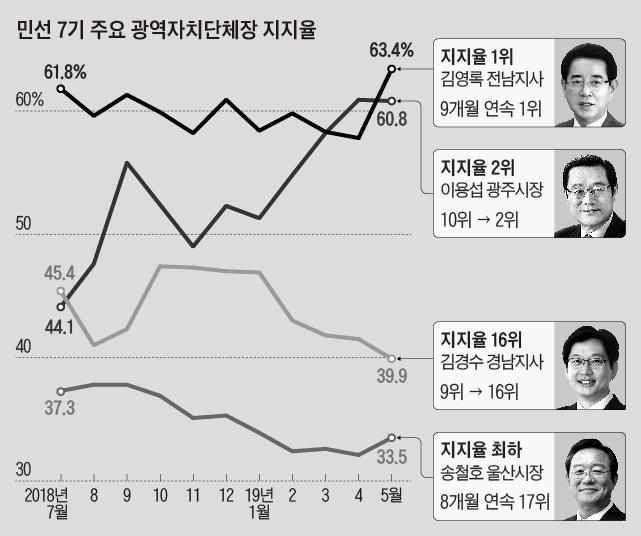 민선 7기 주요 광역자치단체장 지지율 외