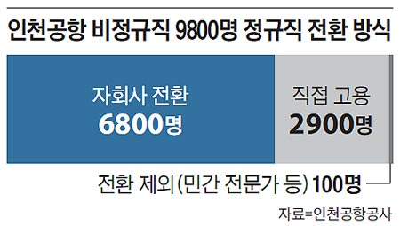Incheon Airport 9800 temporary workers