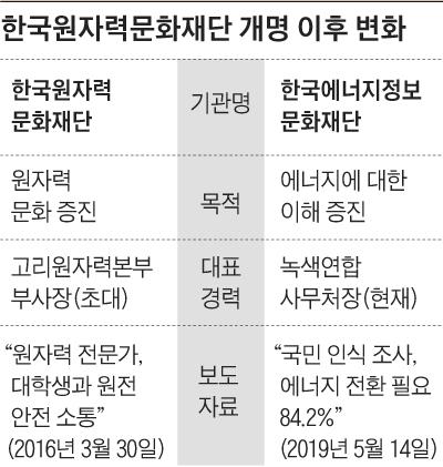 한국원자력문화재단 개명 이후 변화