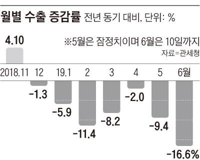월별 수출 증감률