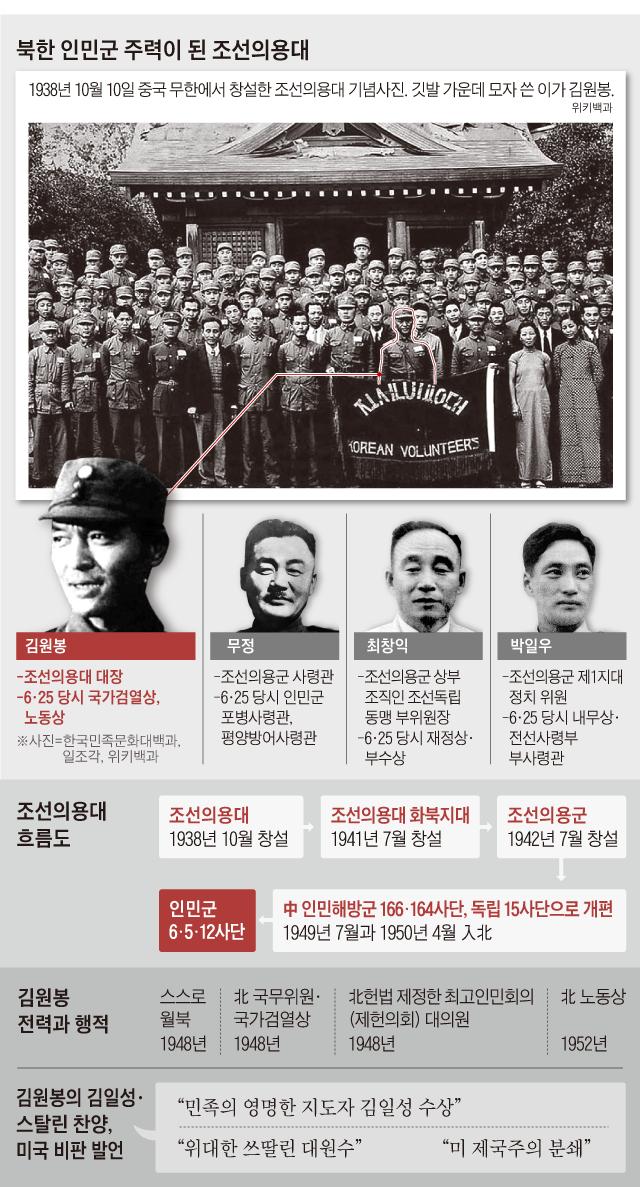 북한 인민군 주력이 된 조선의용대 사진