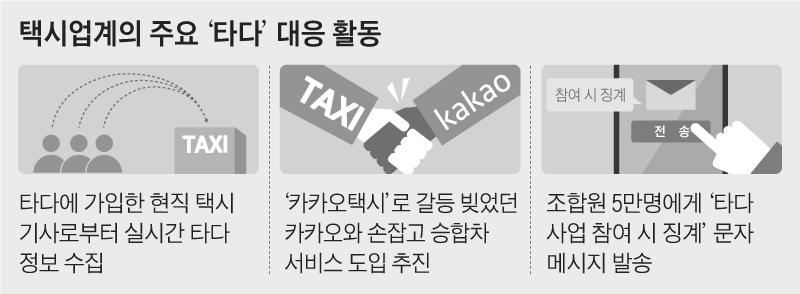 택시업계의 주요 타다 대응 활동 그래픽