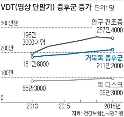 VDT 증후군 증가 추이 그래프