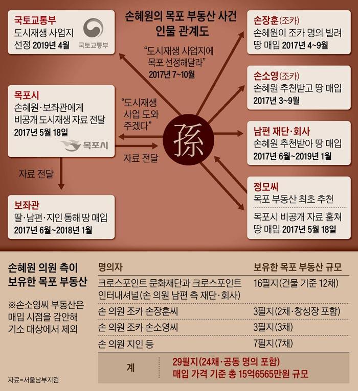 손혜원의 목포 부동산 사건 인물 관계도 외