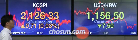24일 서울 을지로 KEB하나은행 외환딜링룸 전광판에 코스피 지수가 나와 있다. 이날 코스피 지수는 전 거래일보다 0.71포인트(0.03%) 오른 2126.33에 마감했다.
