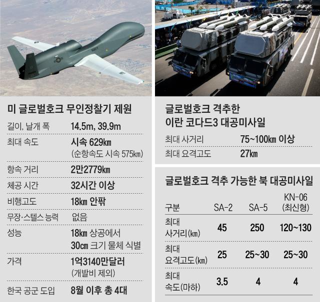 미 글로벌호크 무인정찰기 제원